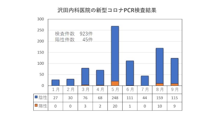 PCRとワクチンの話(澤田直也)